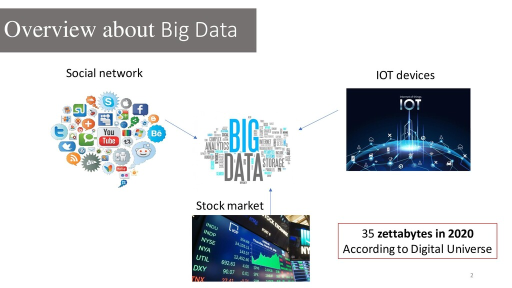 2 Social network IOT devices Stock market 35 ze...
