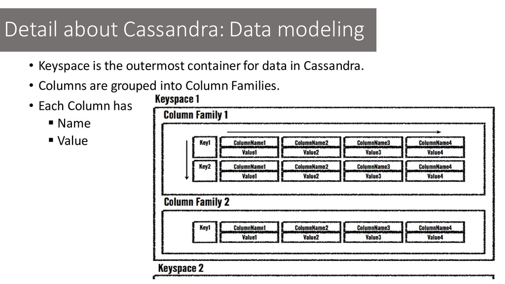 • Keyspace is the outermost container for data ...
