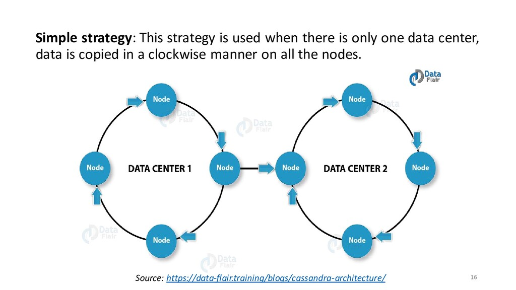 Simple strategy: This strategy is used when the...