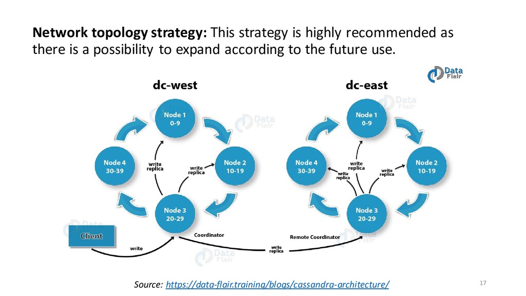 Network topology strategy: This strategy is hig...