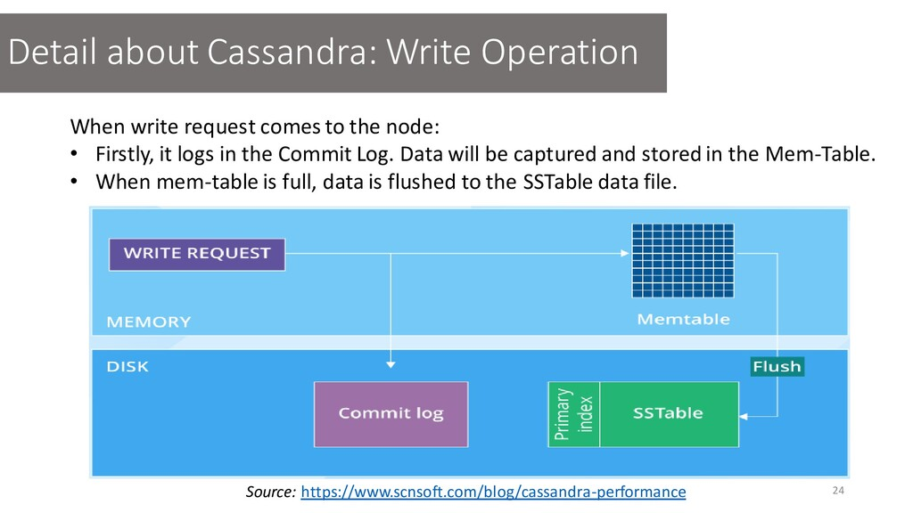 When write request comes to the node: • Firstly...