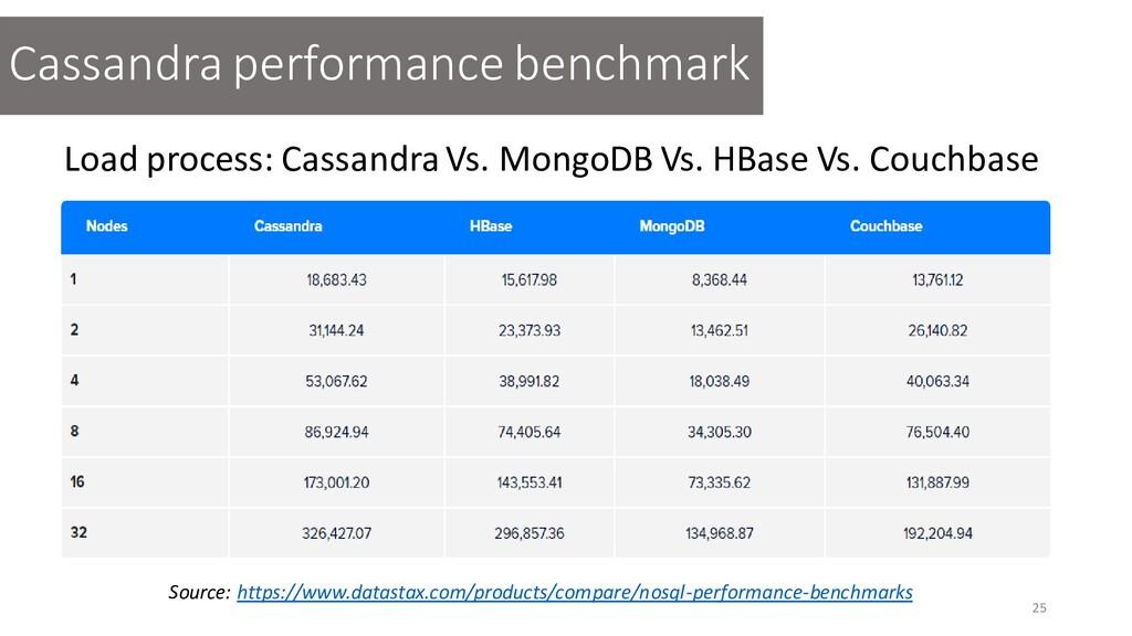 25 Cassandra performance benchmark Load process...