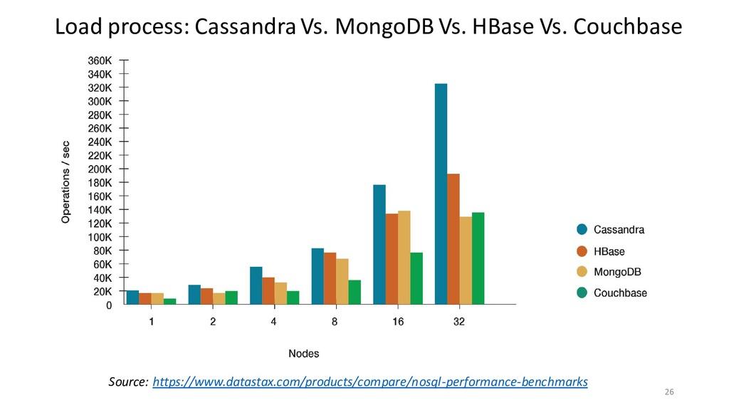 26 Load process: Cassandra Vs. MongoDB Vs. HBas...