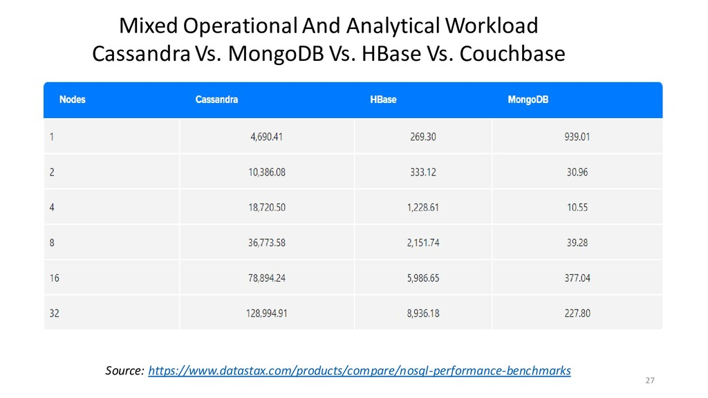 27 Mixed Operational And Analytical Workload Ca...
