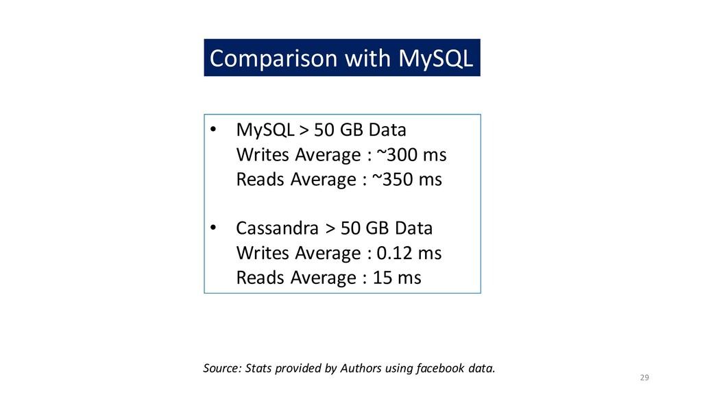 29 • MySQL > 50 GB Data Writes Average : ~300 m...
