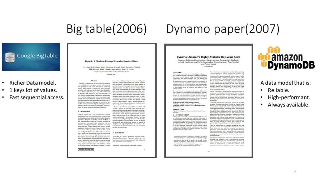 Big table(2006) 7 Dynamo paper(2007) A data mod...