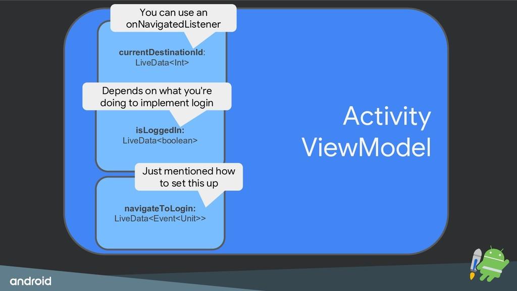 LiveData Activity ViewModel currentDestinationI...