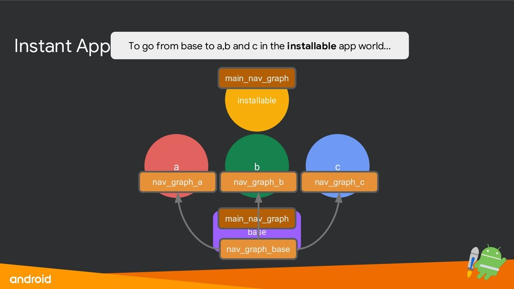 Instant App Module Structure base a b c install...