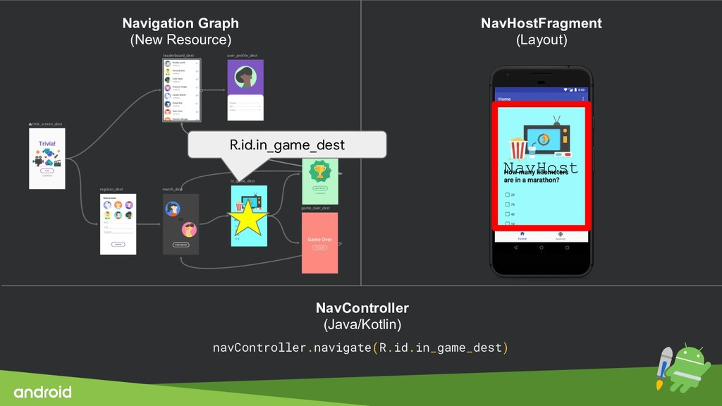 NavHost NavController (Java/Kotlin) navControll...