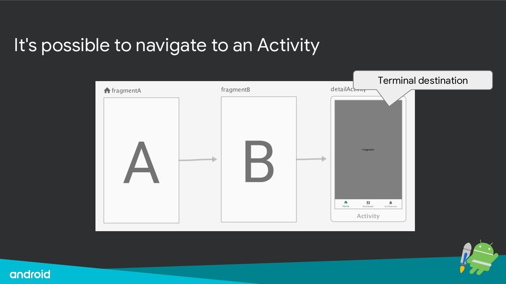 It's possible to navigate to an Activity Termin...