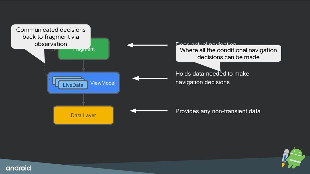 Fragment Data Layer ViewModel LiveData LiveData...