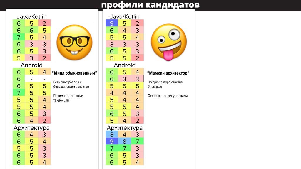 профили кандидатов Java/Kotlin 6 5 2 6 6 5 7 5 ...