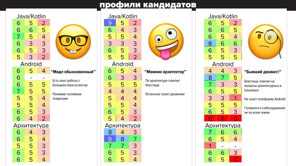 профили кандидатов ПРОФИЛИ кандидатов Java/Kotl...