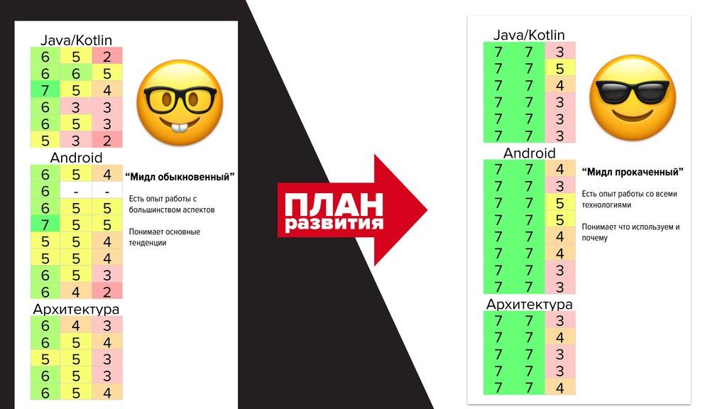 Java/Kotlin 6 5 2 6 6 5 7 5 4 6 3 3 6 5 3 5 3 2...