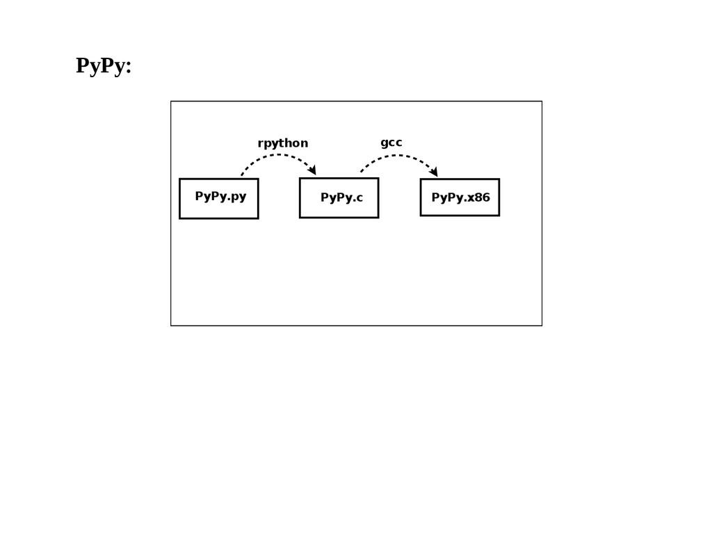 PyPy: PyPy.py PyPy.c PyPy.x86 rpython gcc