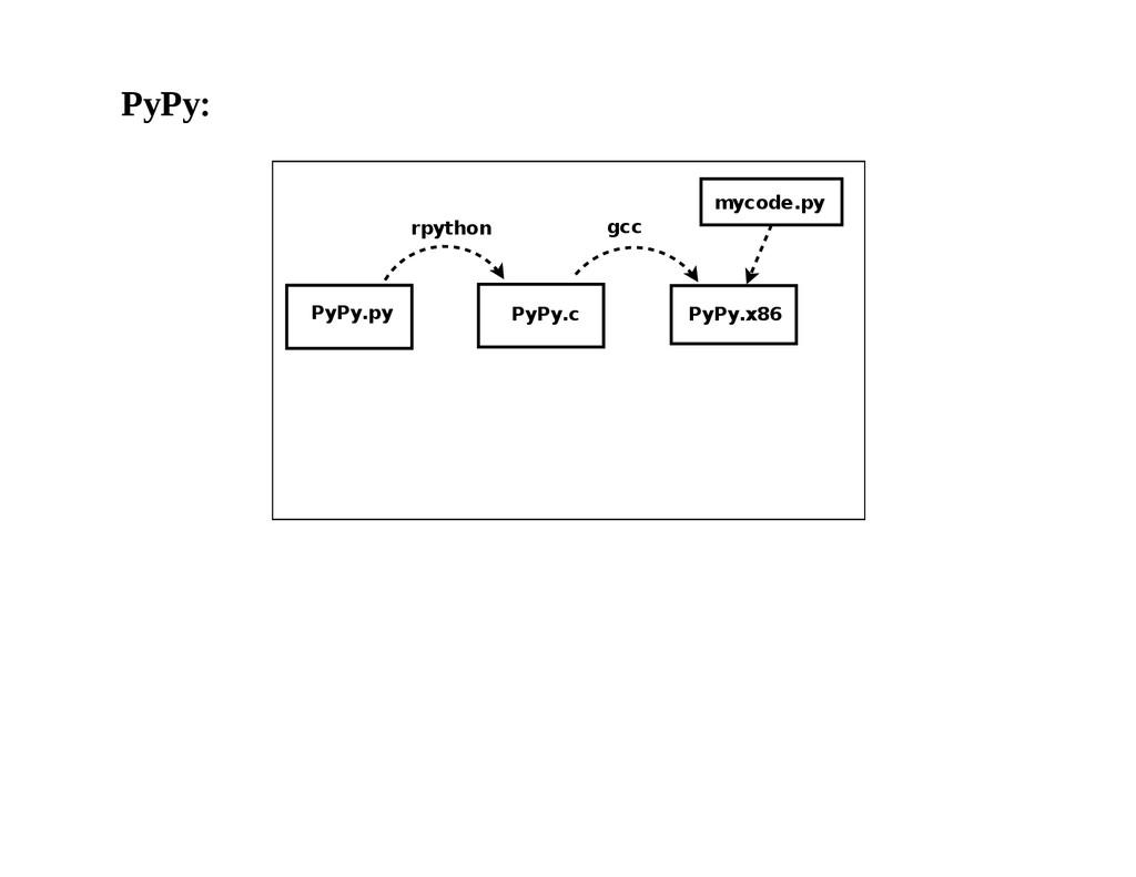 PyPy: PyPy.py PyPy.c mycode.py PyPy.x86 rpython...