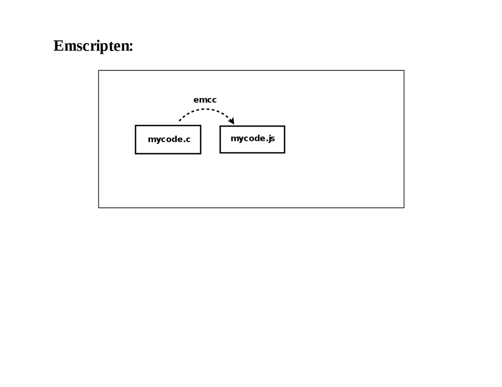 Emscripten: mycode.c mycode.js emcc