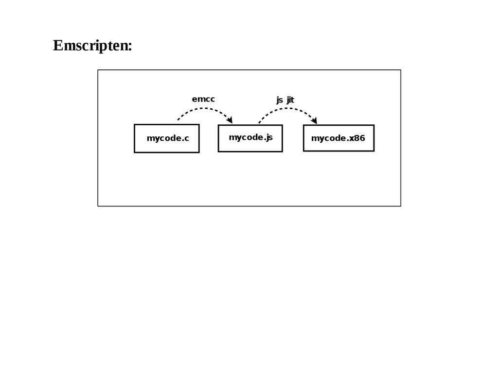 Emscripten: mycode.c mycode.js mycode.x86 js ji...