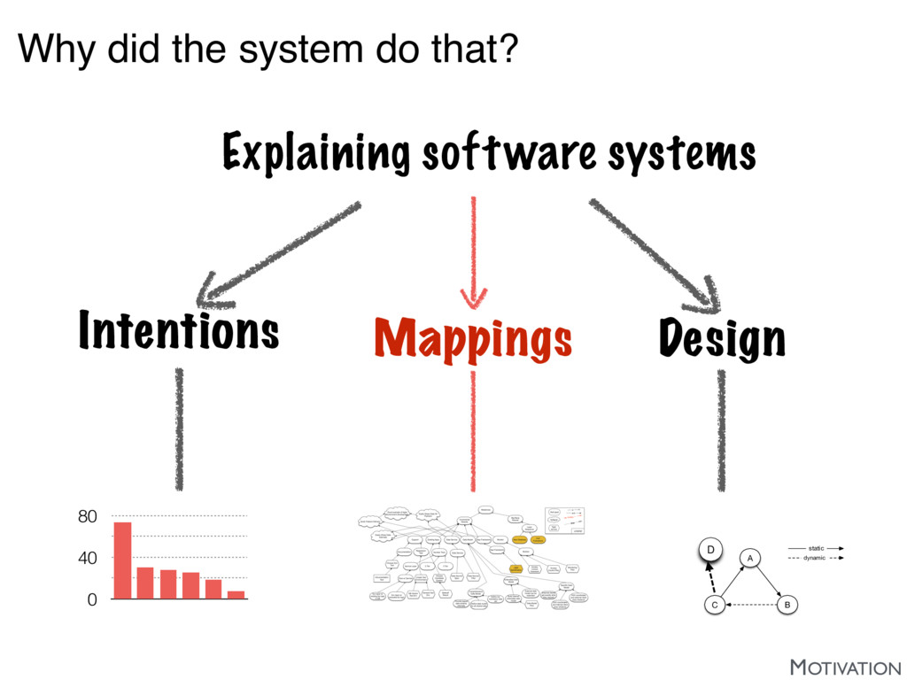 Why did the system do that? Intentions Design M...