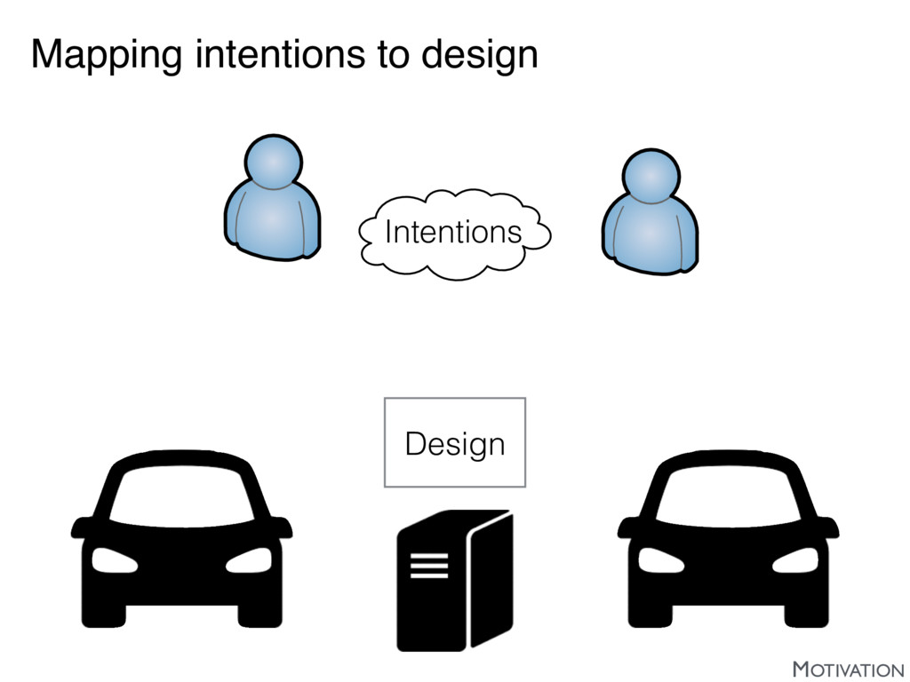 Mapping intentions to design Intentions Design ...