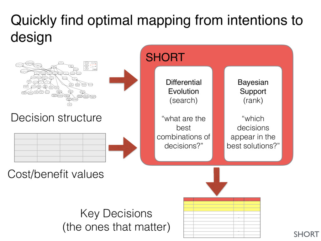 Quickly find optimal mapping from intentions to ...