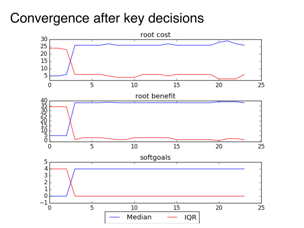 Convergence after key decisions