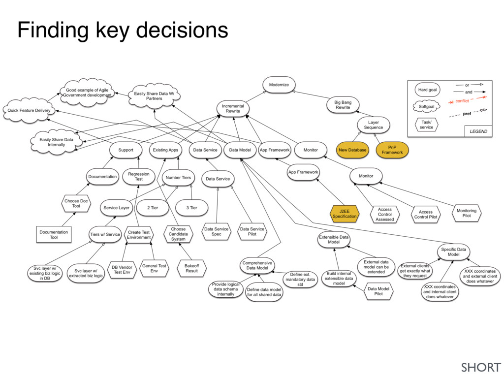 Finding key decisions SHORT