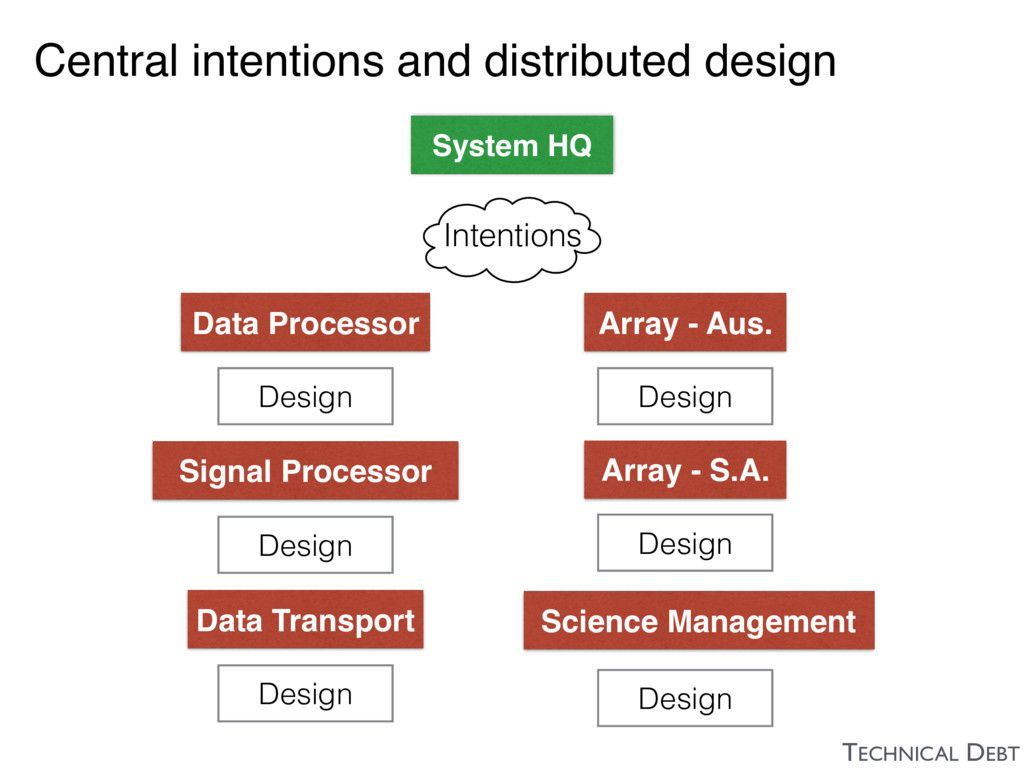 Central intentions and distributed design TECHN...