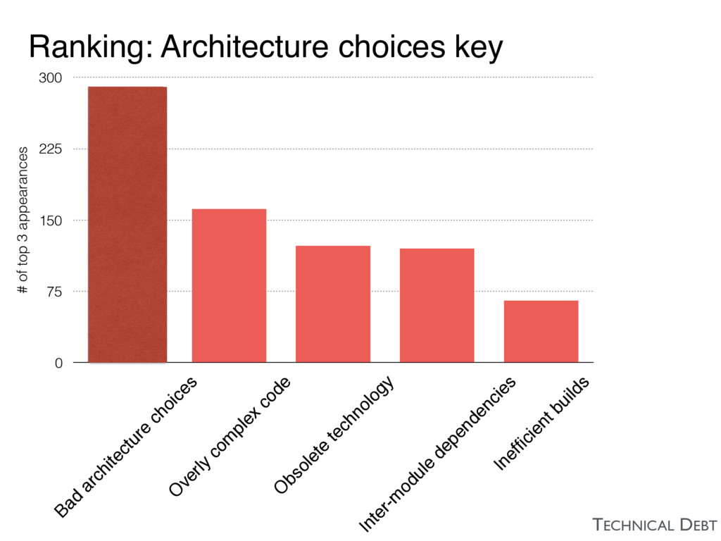 Ranking: Architecture choices key TECHNICAL DEB...
