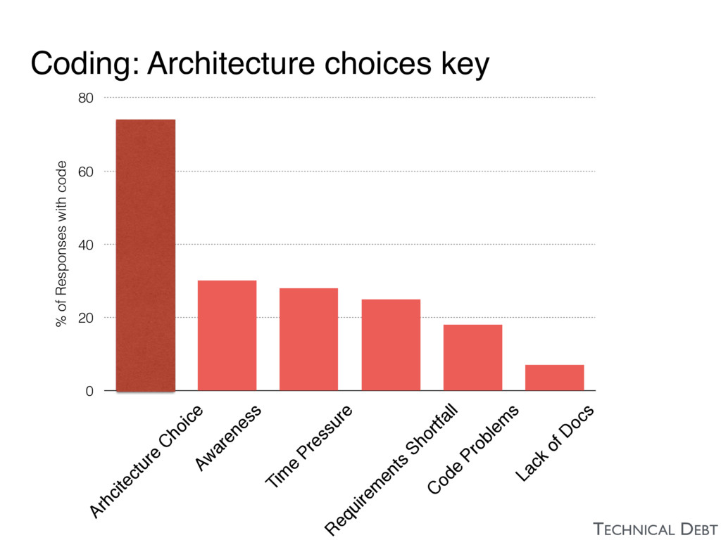 Coding: Architecture choices key % of Responses...