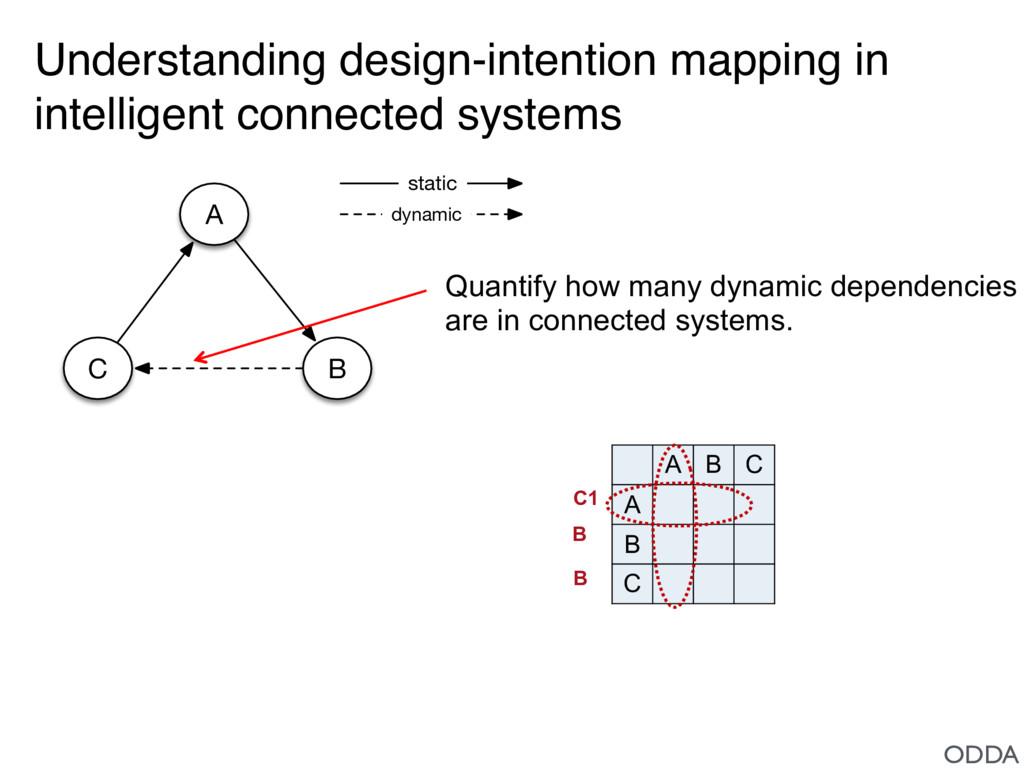 A C B static dynamic Understanding design-inten...
