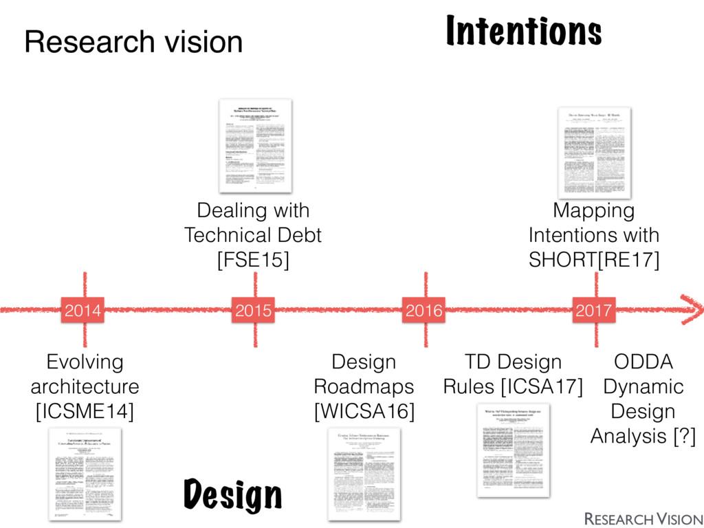 Intentions Design 2014 2015 2016 2017 Dealing w...