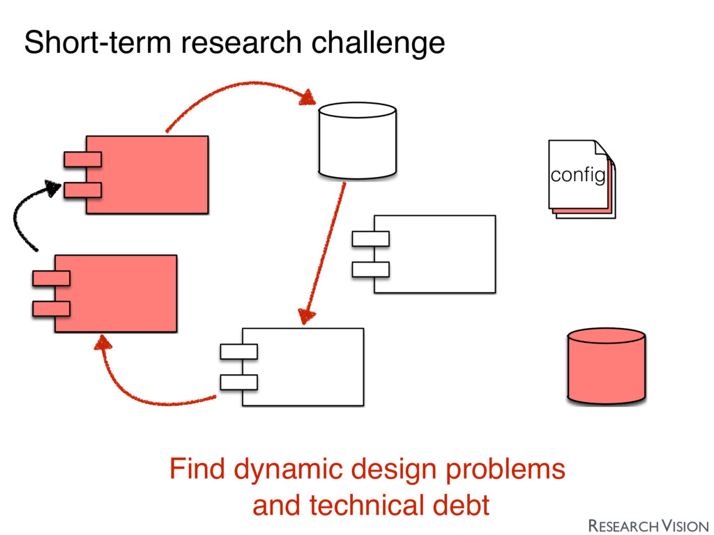 Short-term research challenge Find dynamic desi...