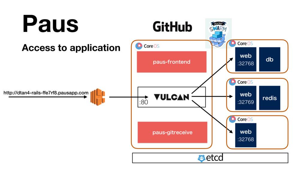 Access to application Paus http://dtan4-rails-f...