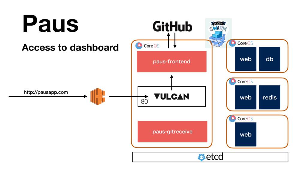 Access to dashboard Paus http://pausapp.com QBV...