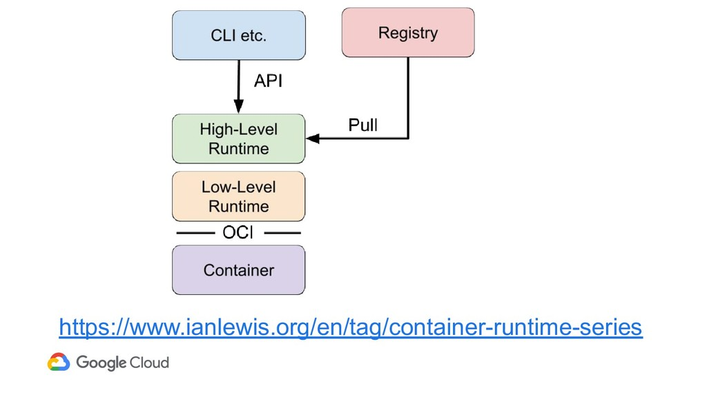 https://www.ianlewis.org/en/tag/container-runti...