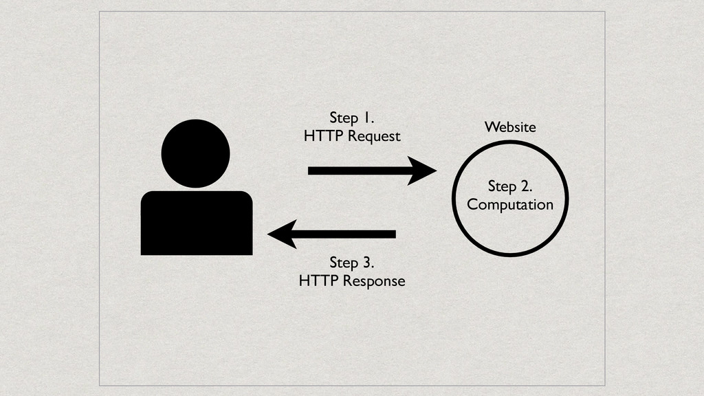 Step 3. HTTP Response Step 1. HTTP Request Webs...