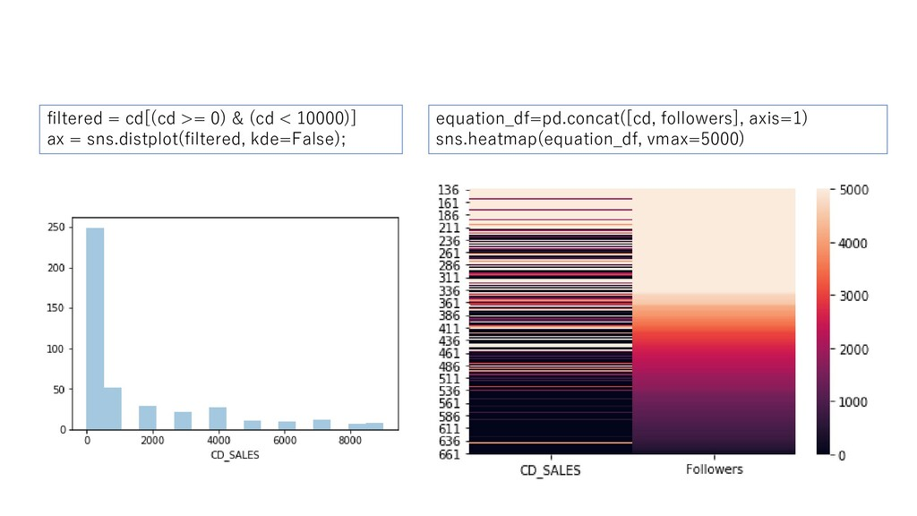 equation_df=pd.concat([cd, followers], axis=1) ...
