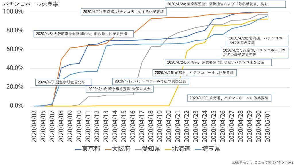 2020/4/8; 緊急事態宣言公布 2020/4/11; 東京都, パチンコ店に対する休業要...