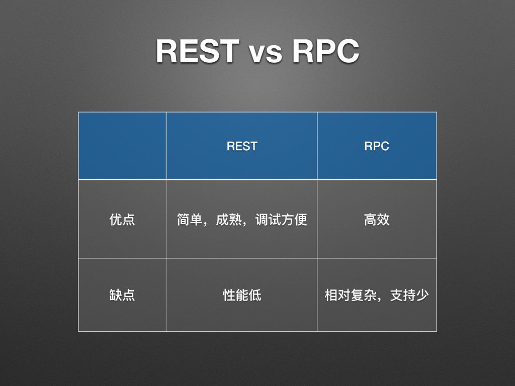 REST vs RPC REST RPC սᅩ ᓌܔ҅౮ᆧ҅᧣ᦶො ṛප ᗌᅩ ᚆ֗ ፘ...