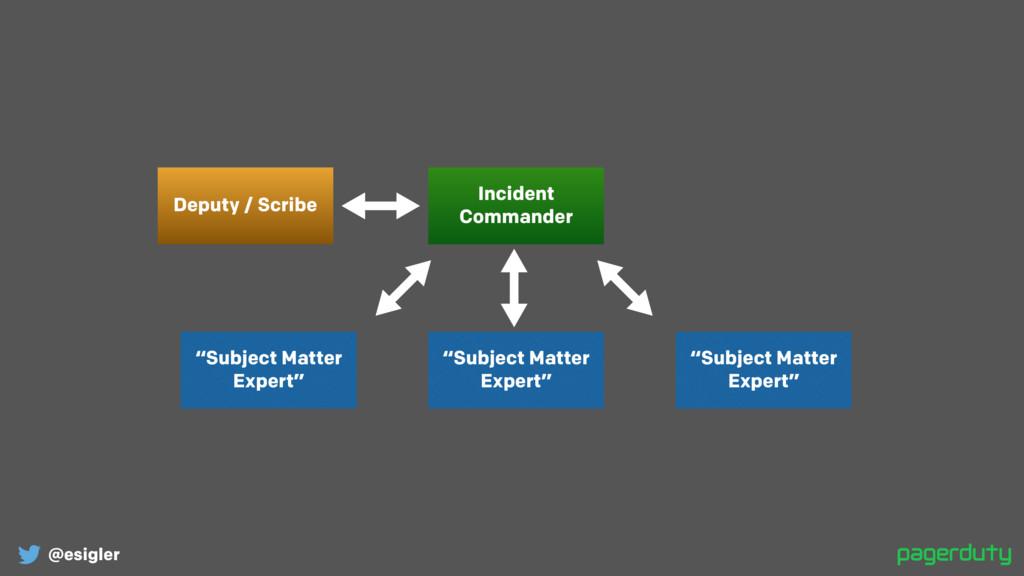 "@esigler Incident Commander Deputy / Scribe ""Su..."
