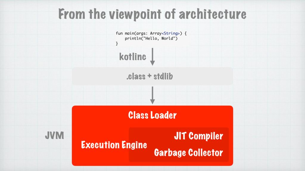 .class + stdlib JVM kotlinc fun main(args: Arra...