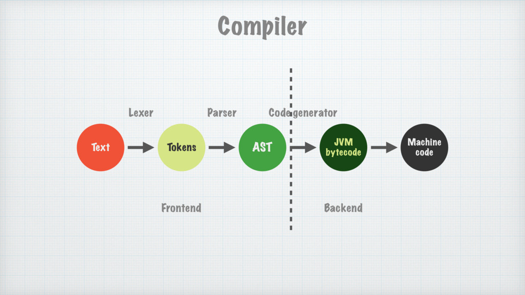 Text Tokens AST JVM bytecode Machine code Lexer...