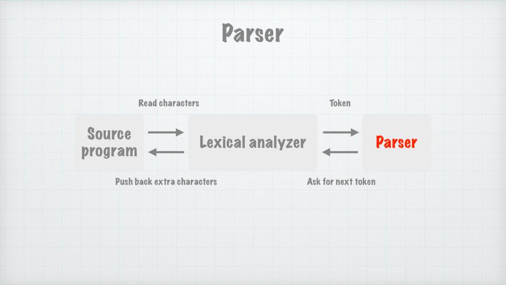 Parser Source program Lexical analyzer Parser R...