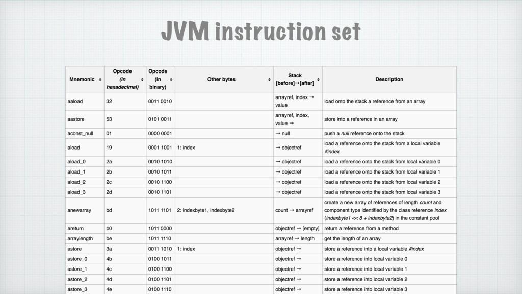 JVM instruction set
