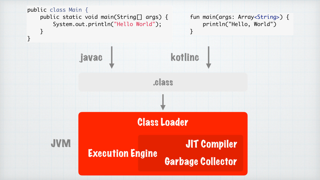 .class Class Loader JVM javac kotlinc fun main(...