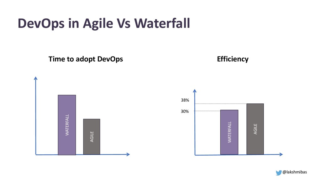 DevOps in Agile Vs Waterfall WATERFALL AGILE WA...