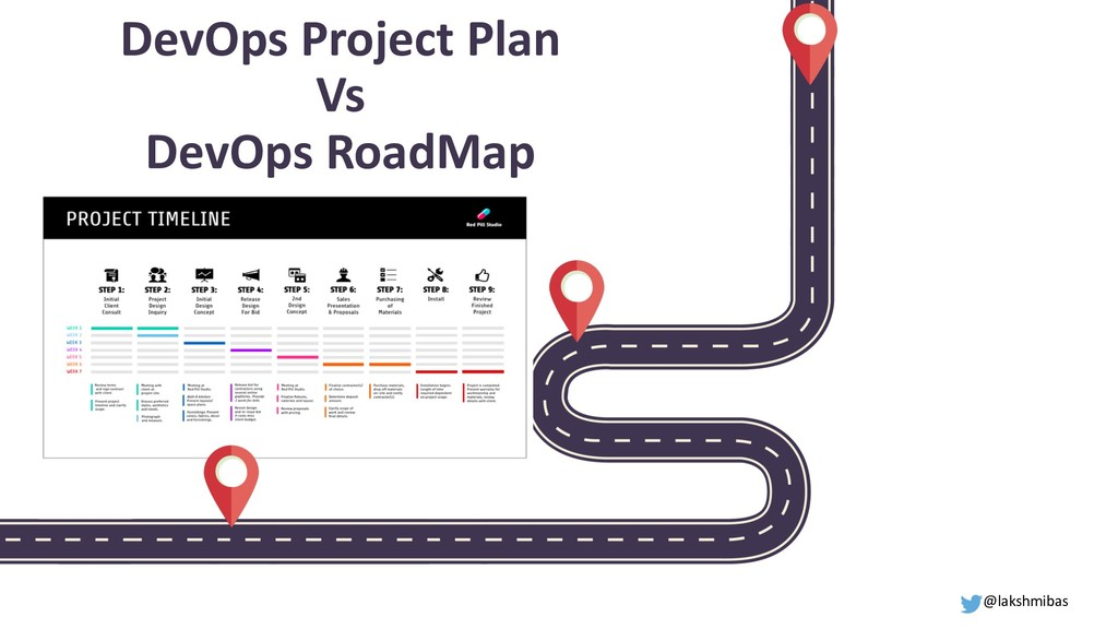 DevOps Project Plan Vs DevOps RoadMap @lakshmib...