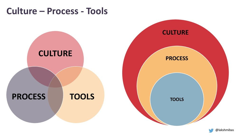 CULTURE TOOLS PROCESS CULTURE PROCESS TOOLS Cul...