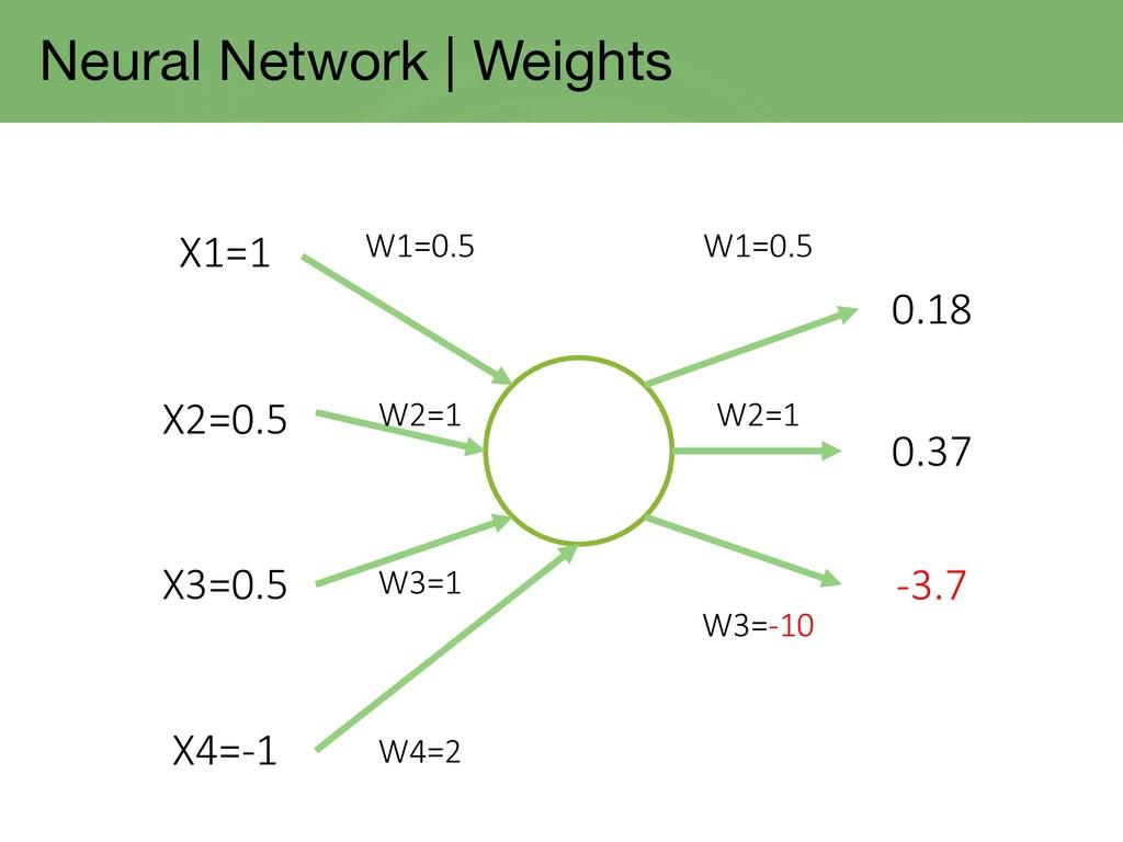 Neural Network | Weights X1=1 X2=0.5 X3=0.5 X4=...